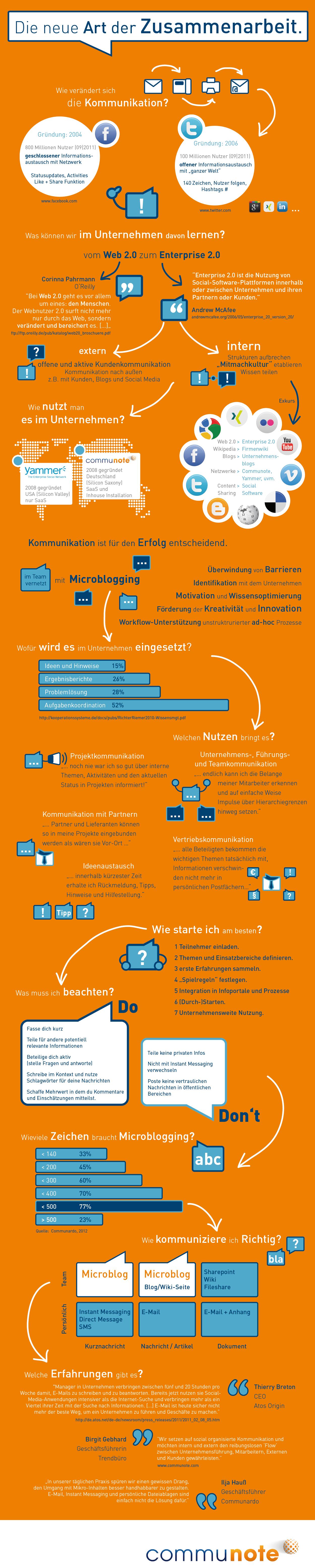 communote-infografik_de
