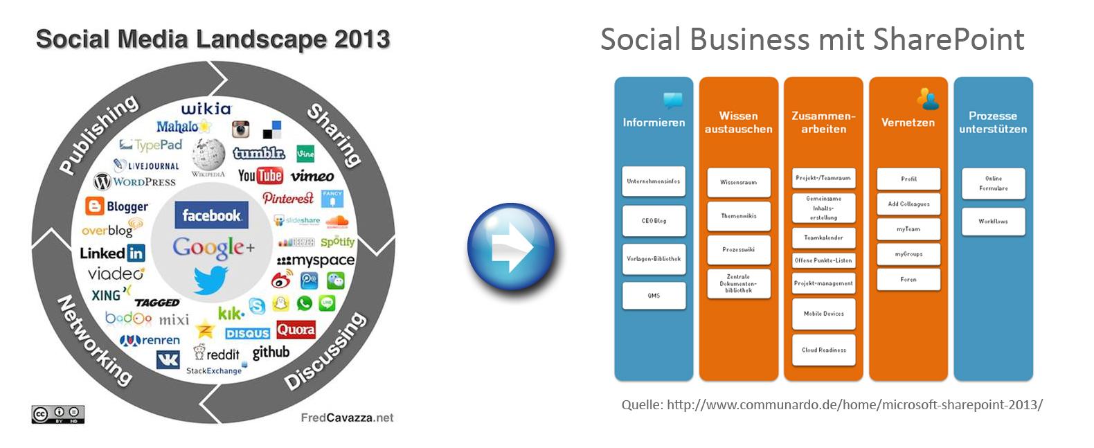 Aus Social Media wird Social Business
