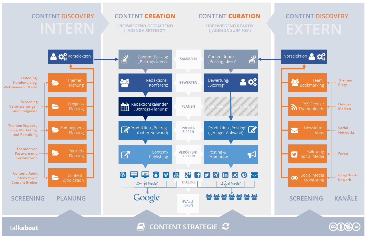 Content-Curation-Creation