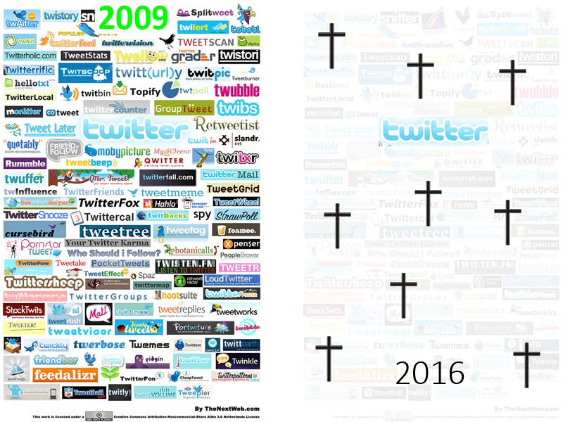Twitter-Ecosystem