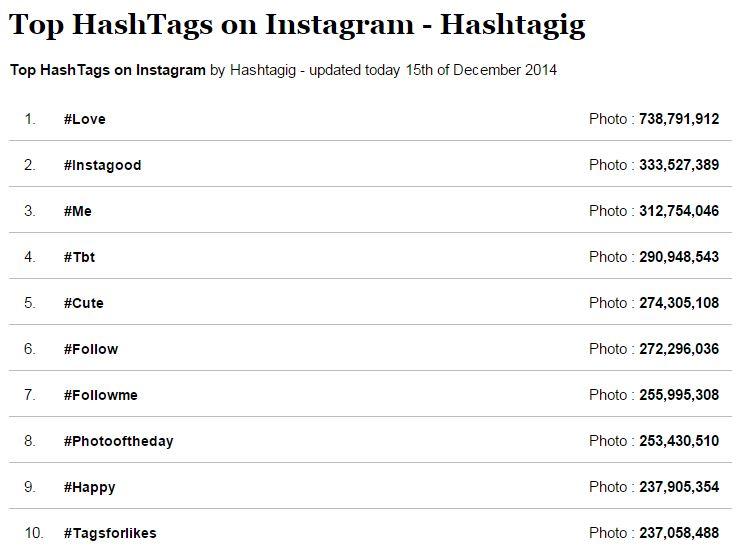 Top-Hashtags2014-Instagram
