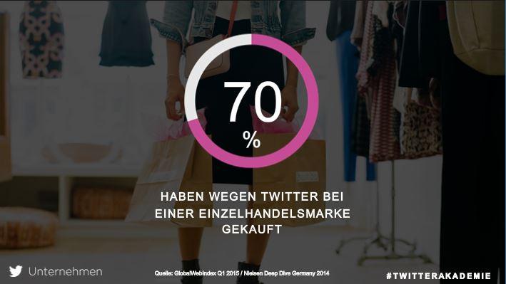 Twitter Kaufverhalten2