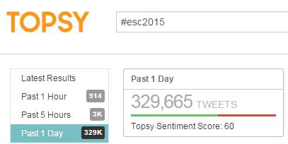Twitter_Stats_esc2015_topsy