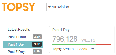 Twitter_Stats_eurovision_topsy