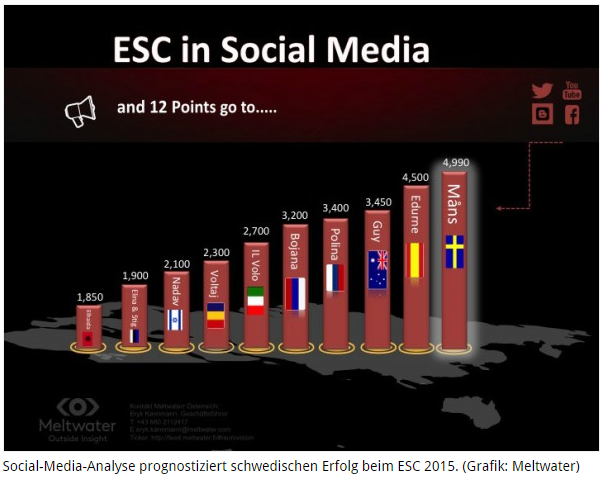 esc2015_Ranking_Meltwater