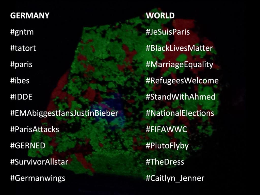 Twitter-Trends-2015