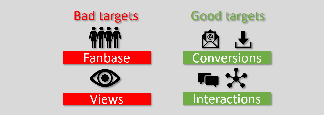 Ziele im digitalen Marketing - bad targets good targets