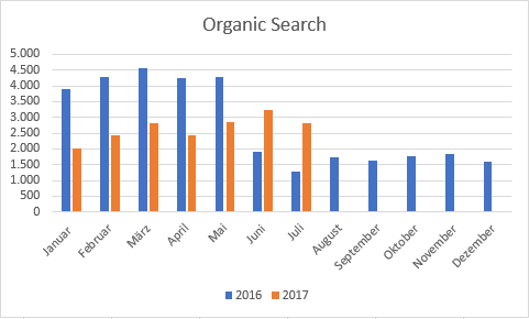 Organic Search powered by SRO - via Google Analytics