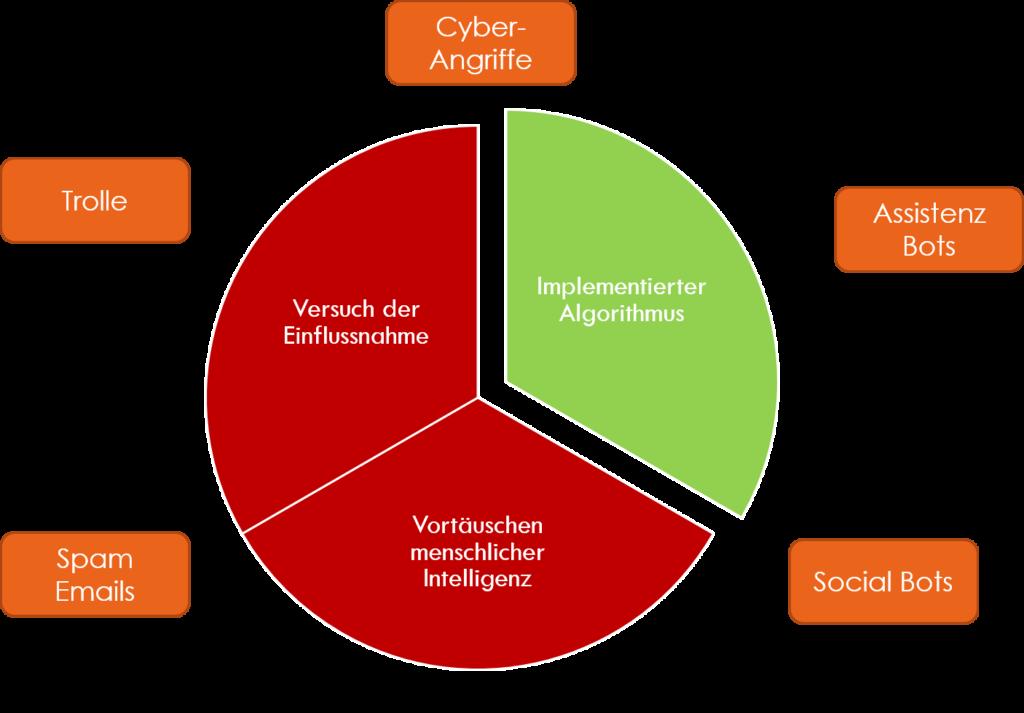 Bots und Abgrenzung zu Trollen Spam und Cyber-Attacken